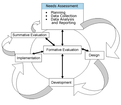 strengths and weaknesses of observation assessment methods